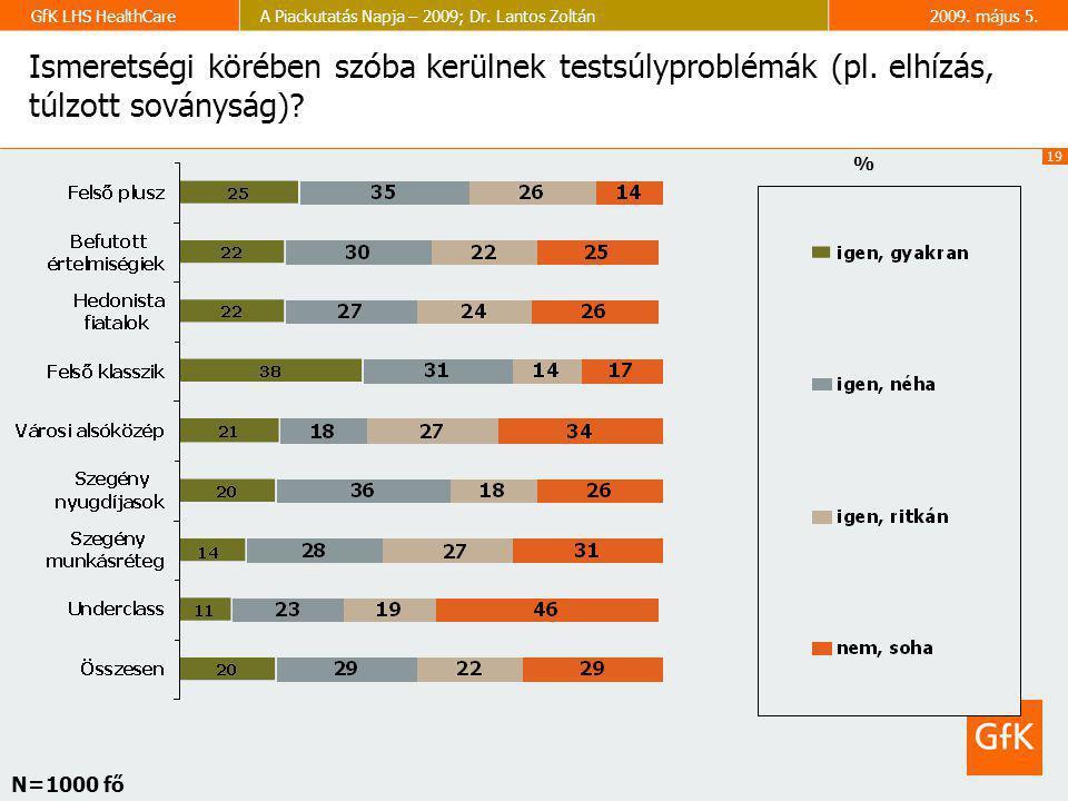 19 GfK LHS HealthCareA Piackutatás Napja – 2009; Dr. Lantos Zoltán2009. május 5. Ismeretségi körében szóba kerülnek testsúlyproblémák (pl. elhízás, tú
