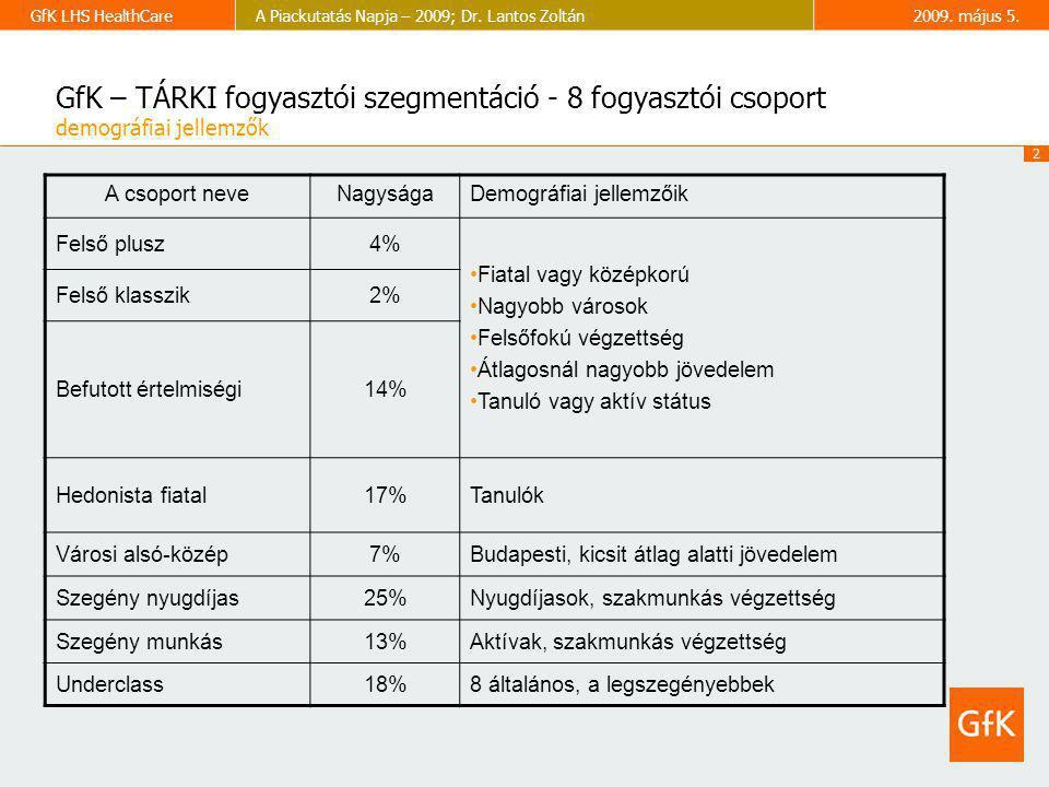 2 GfK LHS HealthCareA Piackutatás Napja – 2009; Dr. Lantos Zoltán2009. május 5. GfK – TÁRKI fogyasztói szegmentáció - 8 fogyasztói csoport demográfiai