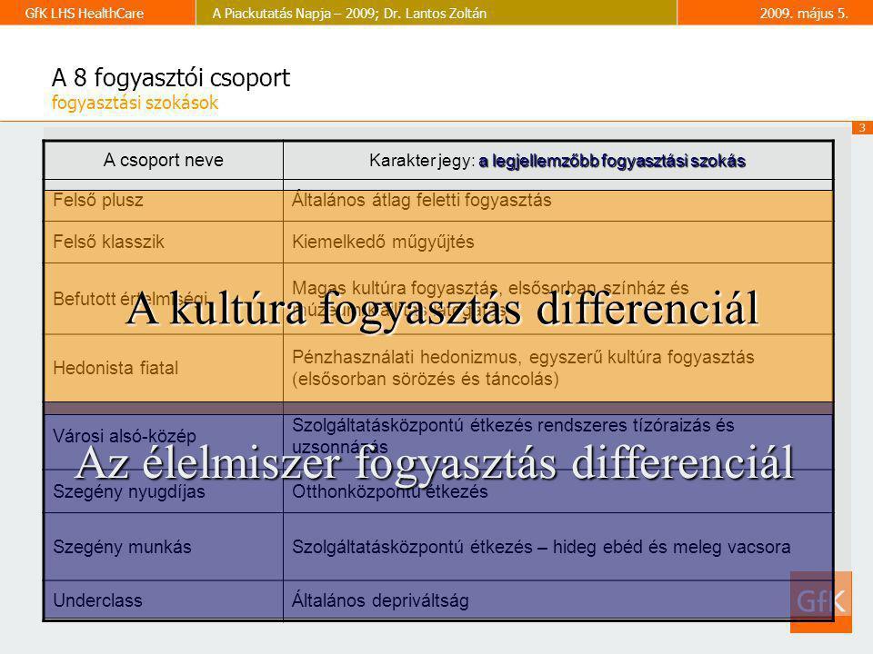 3 GfK LHS HealthCareA Piackutatás Napja – 2009; Dr. Lantos Zoltán2009. május 5. A csoport neve a legjellemzőbb fogyasztási szokás Karakter jegy: a leg
