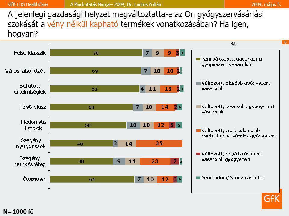 6 GfK LHS HealthCareA Piackutatás Napja – 2009; Dr. Lantos Zoltán2009. május 5. A jelenlegi gazdasági helyzet megváltoztatta-e az Ön gyógyszervásárlás