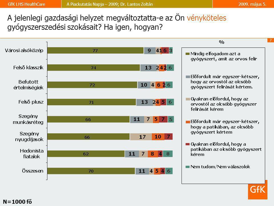 7 GfK LHS HealthCareA Piackutatás Napja – 2009; Dr. Lantos Zoltán2009. május 5. A jelenlegi gazdasági helyzet megváltoztatta-e az Ön vényköteles gyógy