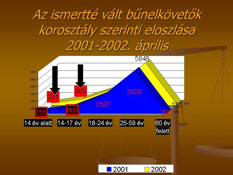 Az ismertté vált bűnelkövetők korosztály szerinti eloszlása 2001-2002. április