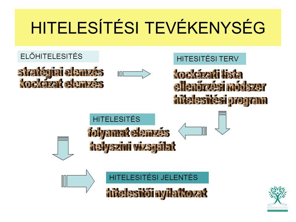 HITELESÍTÉSI TEVÉKENYSÉG ELŐHITELESITÉS HITESITÉSI TERV HITELESITÉS HITELESITÉSI JELENTÉS