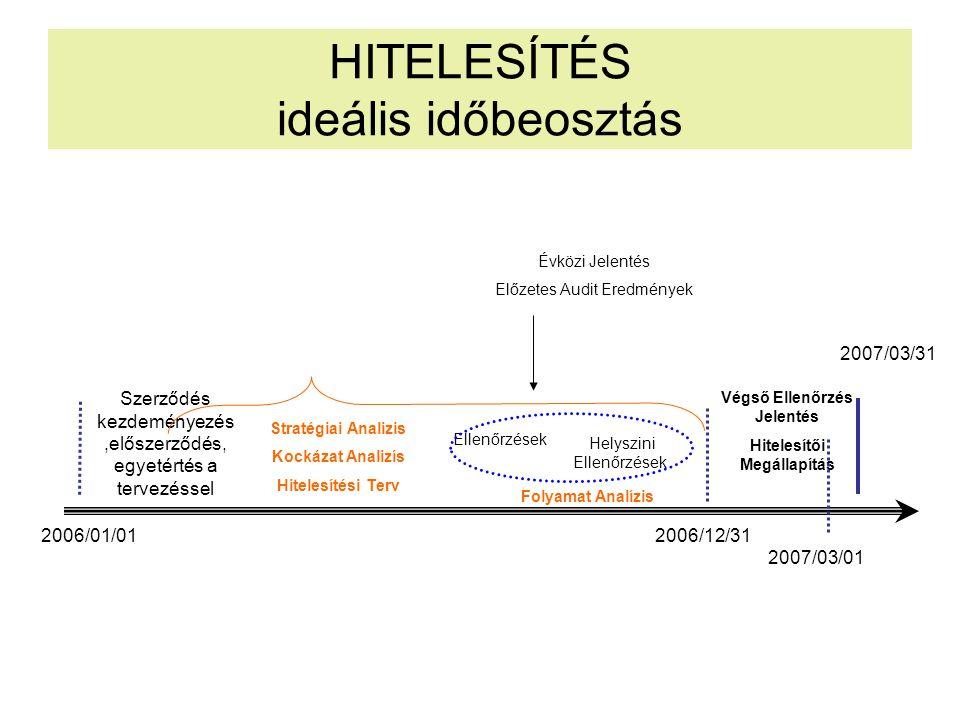 HITELESÍTÉS ideális időbeosztás 2006/01/012006/12/31 2007/03/01 Szerződés kezdeményezés,előszerződés, egyetértés a tervezéssel Stratégiai Analizis Koc
