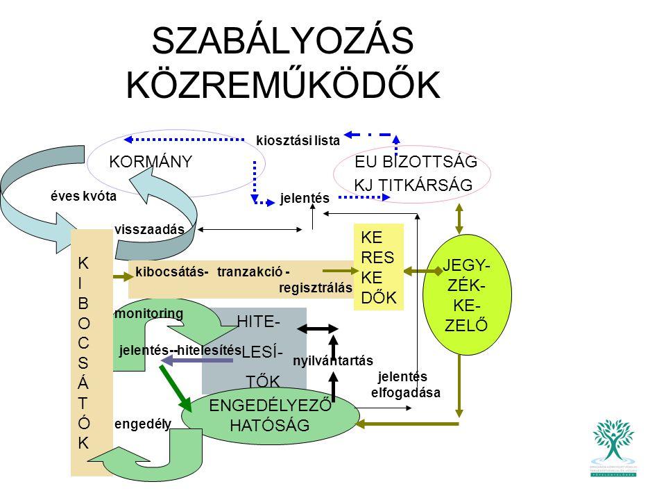 Stratégiai elemzés: minden tevékenységre, kibocsátásra és azok hatásra kiterjed Folyamat elemzés: ellenőrzés a helyszínien, szúrópróba szerűen Kockázat elemzés: források és kibocsátási szintek hibakockázata az adatok megbízhatóságának vizsgálata HITELESÍTÉSI MÓDSZERTAN 2003/87/EK ill.24/2005.Korm.r.