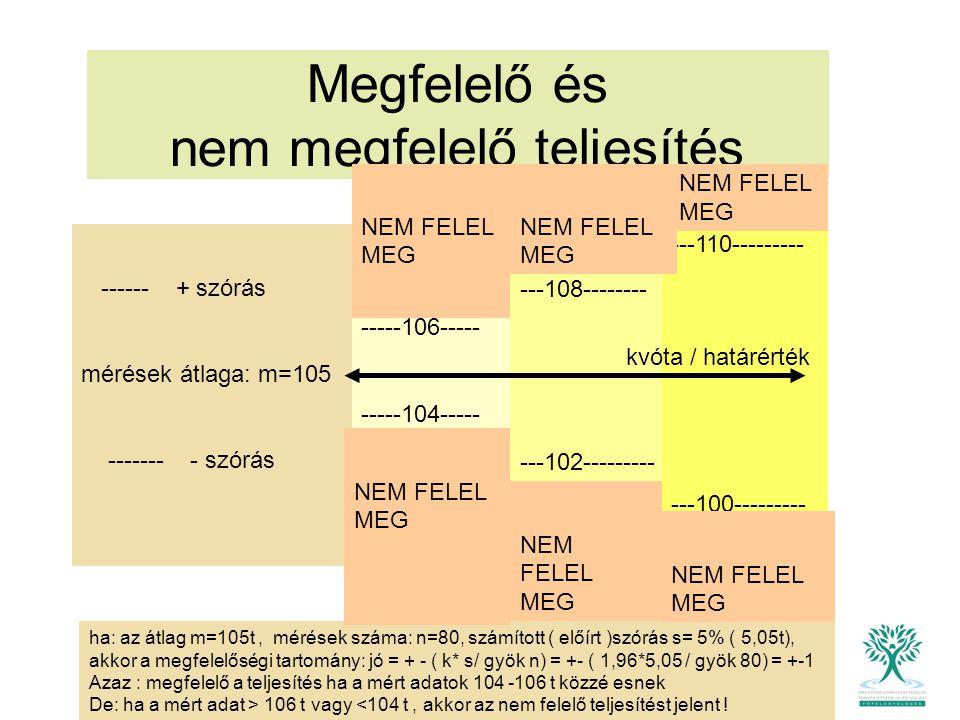 Megfelelő és nem megfelelő teljesítés ------ + szórás mérések átlaga: m=105 ------- - szórás ha: az átlag m=105t, mérések száma: n=80, számított ( elő