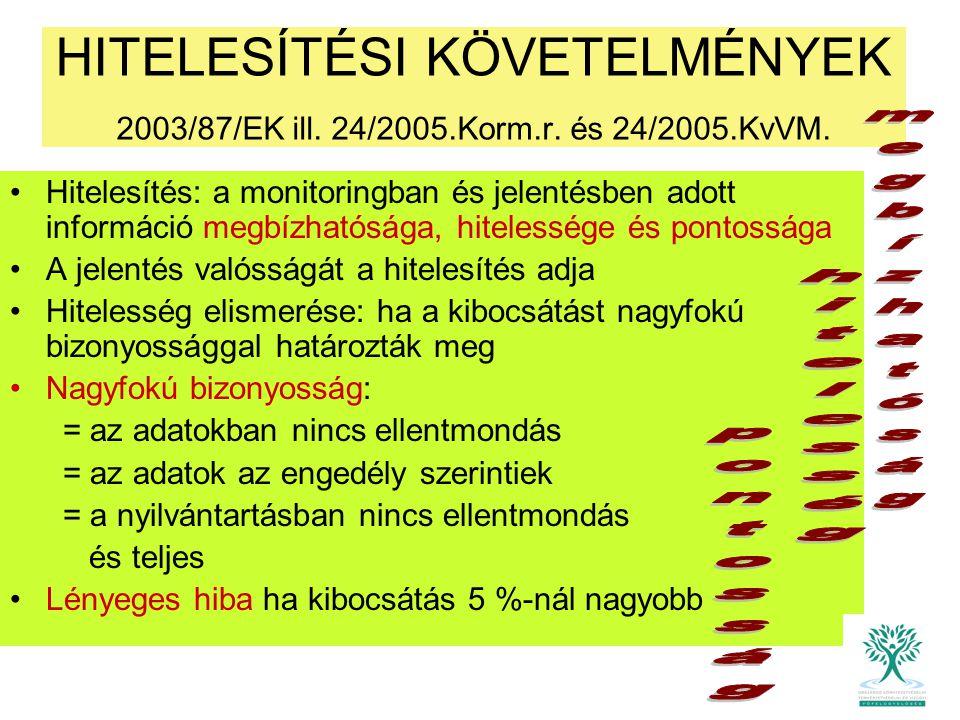 HITELESÍTÉSI KÖVETELMÉNYEK 2003/87/EK ill. 24/2005.Korm.r. és 24/2005.KvVM. Hitelesítés: a monitoringban és jelentésben adott információ megbízhatóság