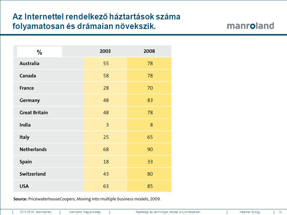 13Gazdasági és technológiai trendek a nyomdaiparban2010.05.20. SzombathelyKelemen Györgymanroland Magyarország Az Internettel rendelkező háztartások s