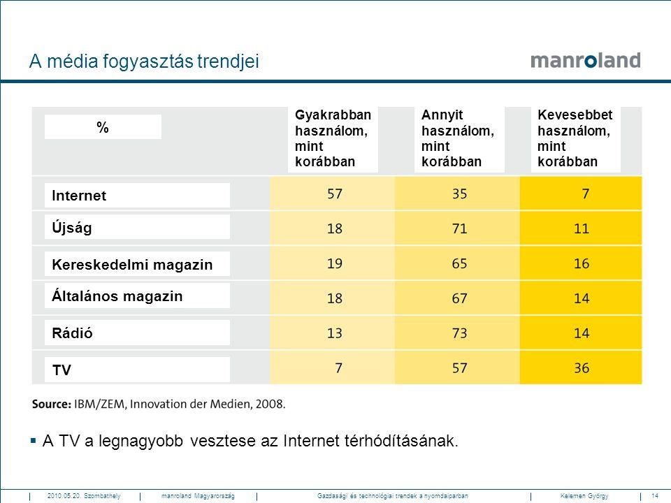 14Gazdasági és technológiai trendek a nyomdaiparban2010.05.20. SzombathelyKelemen Györgymanroland Magyarország A média fogyasztás trendjei  A TV a le