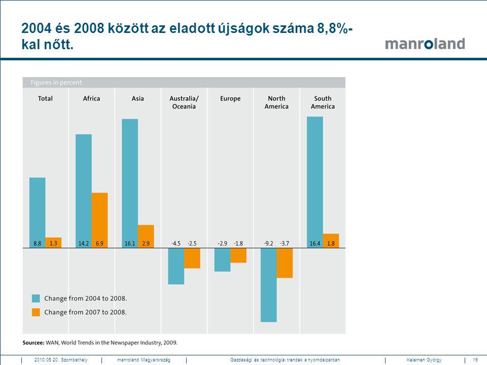 19Gazdasági és technológiai trendek a nyomdaiparban2010.05.20. SzombathelyKelemen Györgymanroland Magyarország 2004 és 2008 között az eladott újságok