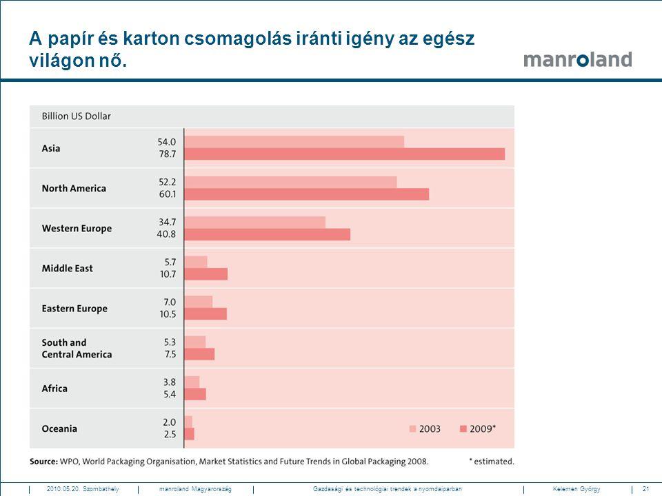 21Gazdasági és technológiai trendek a nyomdaiparban2010.05.20. SzombathelyKelemen Györgymanroland Magyarország A papír és karton csomagolás iránti igé