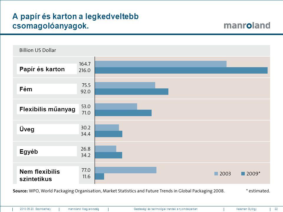 22Gazdasági és technológiai trendek a nyomdaiparban2010.05.20. SzombathelyKelemen Györgymanroland Magyarország A papír és karton a legkedveltebb csoma