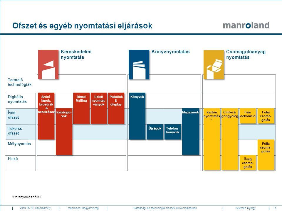 6Gazdasági és technológiai trendek a nyomdaiparban2010.05.20. SzombathelyKelemen Györgymanroland Magyarország Ofszet és egyéb nyomtatási eljárások Ter