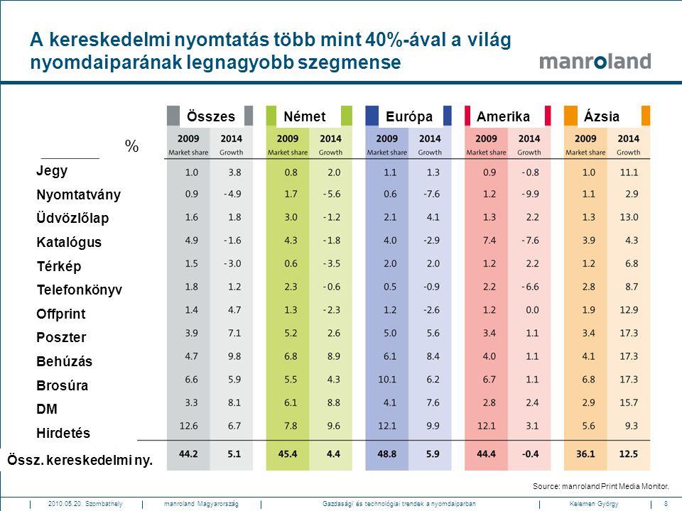 8Gazdasági és technológiai trendek a nyomdaiparban2010.05.20. SzombathelyKelemen Györgymanroland Magyarország A kereskedelmi nyomtatás több mint 40%-á
