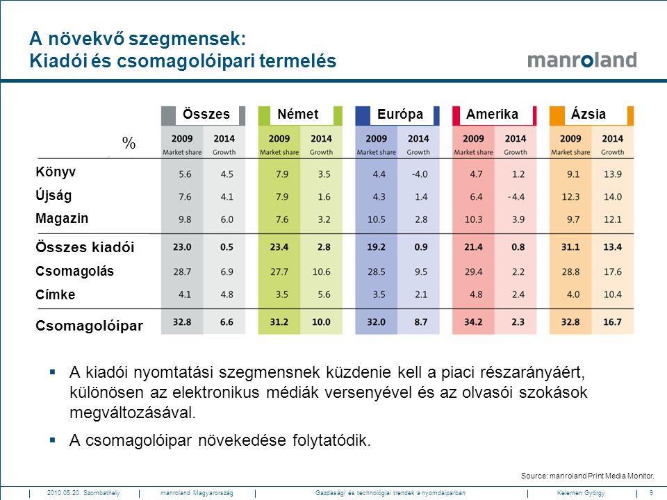 9Gazdasági és technológiai trendek a nyomdaiparban2010.05.20. SzombathelyKelemen Györgymanroland Magyarország A növekvő szegmensek: Kiadói és csomagol