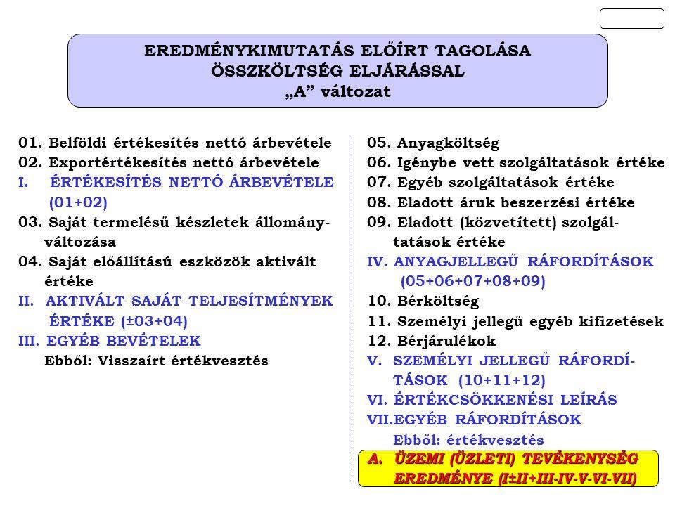 """EREDMÉNYKIMUTATÁS ELŐÍRT TAGOLÁSA ÖSSZKÖLTSÉG ELJÁRÁSSAL """"A"""" változat 01. Belföldi értékesítés nettó árbevétele 02. Exportértékesítés nettó árbevétele"""