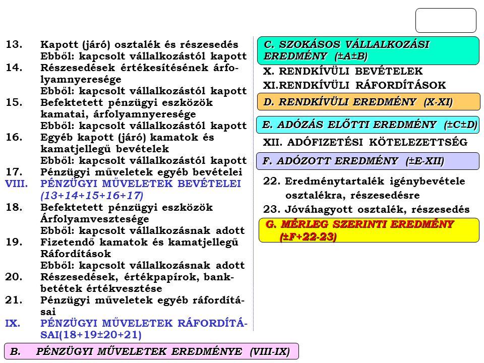 X. RENDKÍVÜLI BEVÉTELEK XI.RENDKÍVÜLI RÁFORDÍTÁSOK XII. ADÓFIZETÉSI KÖTELEZETTSÉG 22. Eredménytartalék igénybevétele osztalékra, részesedésre 23. Jóvá