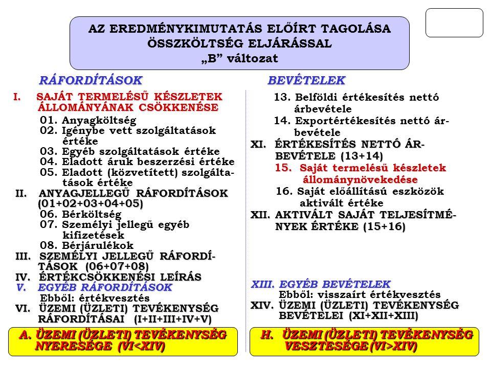 """AZ EREDMÉNYKIMUTATÁS ELŐÍRT TAGOLÁSA ÖSSZKÖLTSÉG ELJÁRÁSSAL """"B változat 01."""