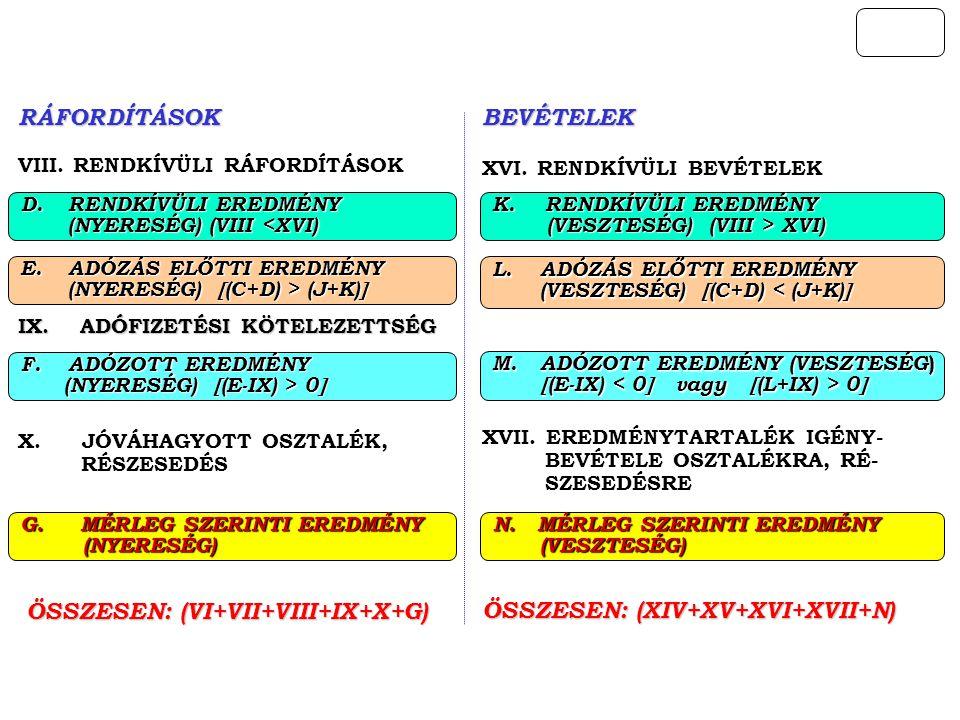 RÁFORDÍTÁSOK VIII.RENDKÍVÜLI RÁFORDÍTÁSOK IX.
