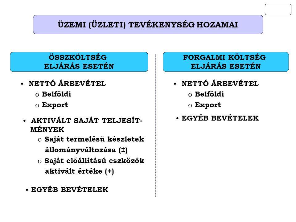 ÜZEMI (ÜZLETI) TEVÉKENYSÉG HOZAMAI AKTIVÁLT SAJÁT TELJESÍT- MÉNYEK o Saját termelésű készletek állományváltozása (±) o Saját előállítású eszközök aktivált értéke (+) ÖSSZKÖLTSÉG ELJÁRÁS ESETÉN NETTÓ ÁRBEVÉTEL o Belföldi o Export EGYÉB BEVÉTELEK FORGALMI KÖLTSÉG ELJÁRÁS ESETÉN NETTÓ ÁRBEVÉTEL o Belföldi o Export EGYÉB BEVÉTELEK