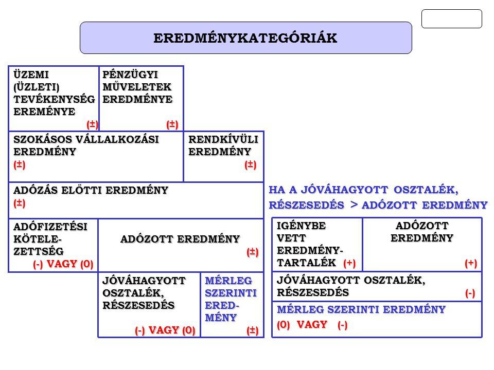 EREDMÉNYKATEGÓRIÁK MÉRLEG SZERINTI EREDMÉNY (0) VAGY (-) JÓVÁHAGYOTT OSZTALÉK, RÉSZESEDÉS (-) ADÓZOTT EREDMÉNY (+) (+) IGÉNYBE VETT EREDMÉNY- TARTALÉK