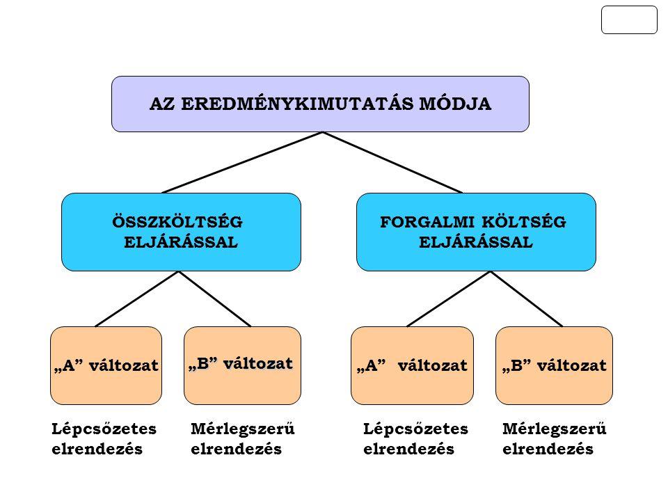 AZ EREDMÉNYKIMUTATÁS KÉT MÓDJA KÖZÖTTI ELTÉRÉS ÖSSZKÖLTSÉG ELJÁRÁSFORGALMI KÖLTSÉG ELJÁRÁS ÜZEMI (ÜZLETI) TEVÉKENYSGÉG EREDMÉNYE (±) A TOVÁBBIAKBAN A KÉT MÓDSZER AZONOS +±+----+±+---- ÖSSZES HOZAM:  Árbevétel  Aktivált saját teljesít- mények értéke  Egyéb bevétel ÖSSZES KÖLTSÉG:  Anyagjellegű ráfordítások  Személyi jellegű ráfordítások  Értékcsökkenési leírás  Egyéb ráfordítások ++---++--- ÖSSZES BEVÉTEL:  Árbevétel  Egyéb bevétel FORGALMI KÖLTSÉG:  Értékesítés közvetlen költségei  Értékesítés közvetett költségei  Egyéb ráfordítások