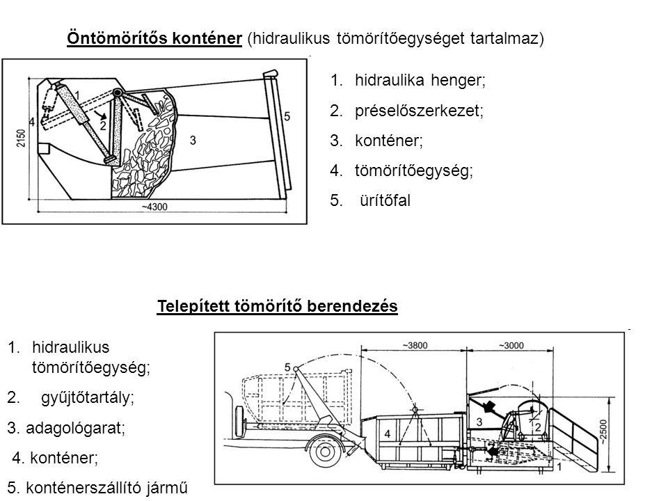 Öntömörítős konténer (hidraulikus tömörítőegységet tartalmaz) Telepített tömörítő berendezés 1.hidraulika henger; 2.préselőszerkezet; 3.konténer; 4.tömörítőegység; 5.