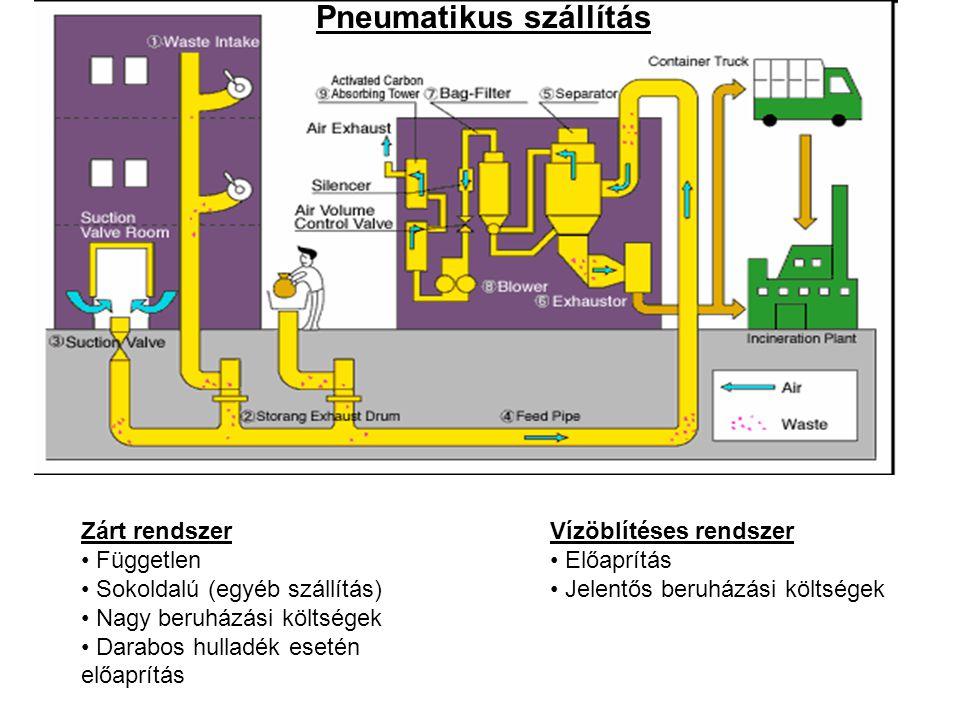 Pneumatikus Pneumatikus szállítás Zárt rendszer Független Sokoldalú (egyéb szállítás) Nagy beruházási költségek Darabos hulladék esetén előaprítás Vízöblítéses rendszer Előaprítás Jelentős beruházási költségek