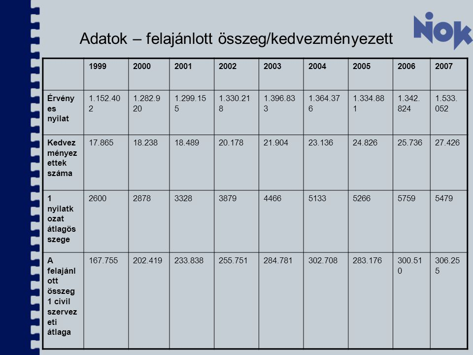Adatok – felajánlott összeg/kedvezményezett 199920002001200220032004200520062007 Érvény es nyilat 1.152.40 2 1.282.9 20 1.299.15 5 1.330.21 8 1.396.83 3 1.364.37 6 1.334.88 1 1.342.