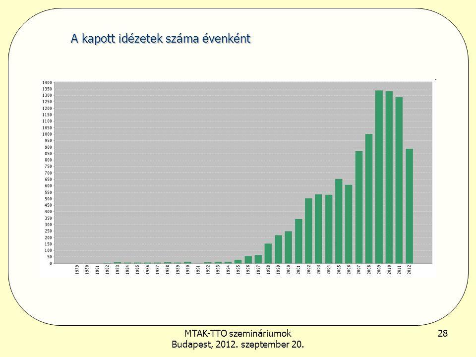 MTAK-TTO szemináriumok Budapest, 2012. szeptember 20. 28 A kapott idézetek száma évenként