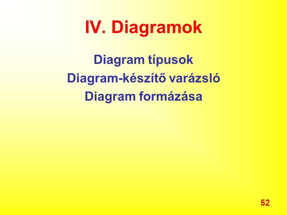 52 IV. Diagramok Diagram típusok Diagram-készítő varázsló Diagram formázása