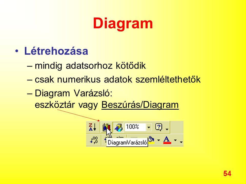 54 Diagram Létrehozása –mindig adatsorhoz kötődik –csak numerikus adatok szemléltethetők –Diagram Varázsló: eszköztár vagy Beszúrás/Diagram