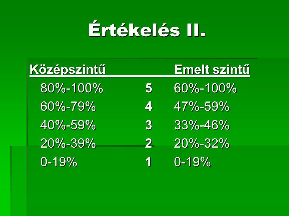 Értékelés II. KözépszintűEmelt szintű 80%-100%5 60%-100% 60%-79%447%-59% 40%-59%333%-46% 20%-39%220%-32% 0-19%10-19%