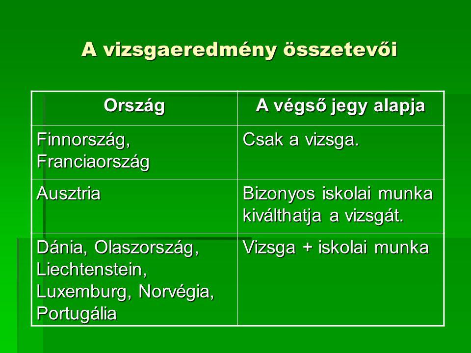 A vizsgaeredmény összetevői Ország A végső jegy alapja Finnország, Franciaország Csak a vizsga. Ausztria Bizonyos iskolai munka kiválthatja a vizsgát.