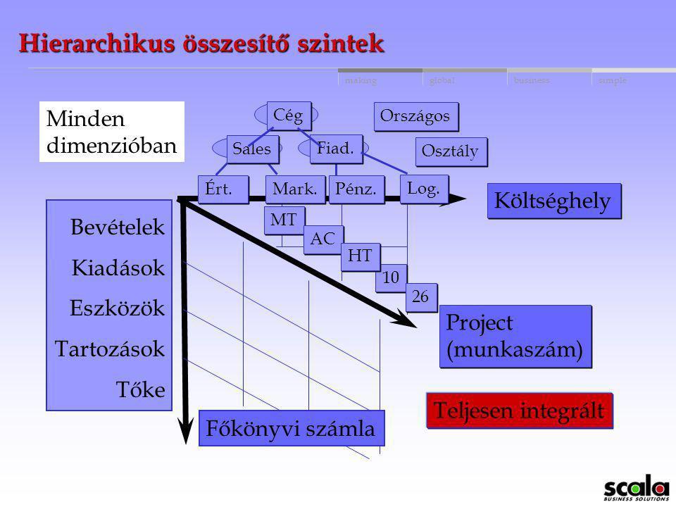 globalbusinessmakingsimple A11B12CHC MT AC 10 26 Teljesen integrált HT Költséghely Project (munkaszám) Értékesítés Marketing Pénzügy Logisztika Négy d