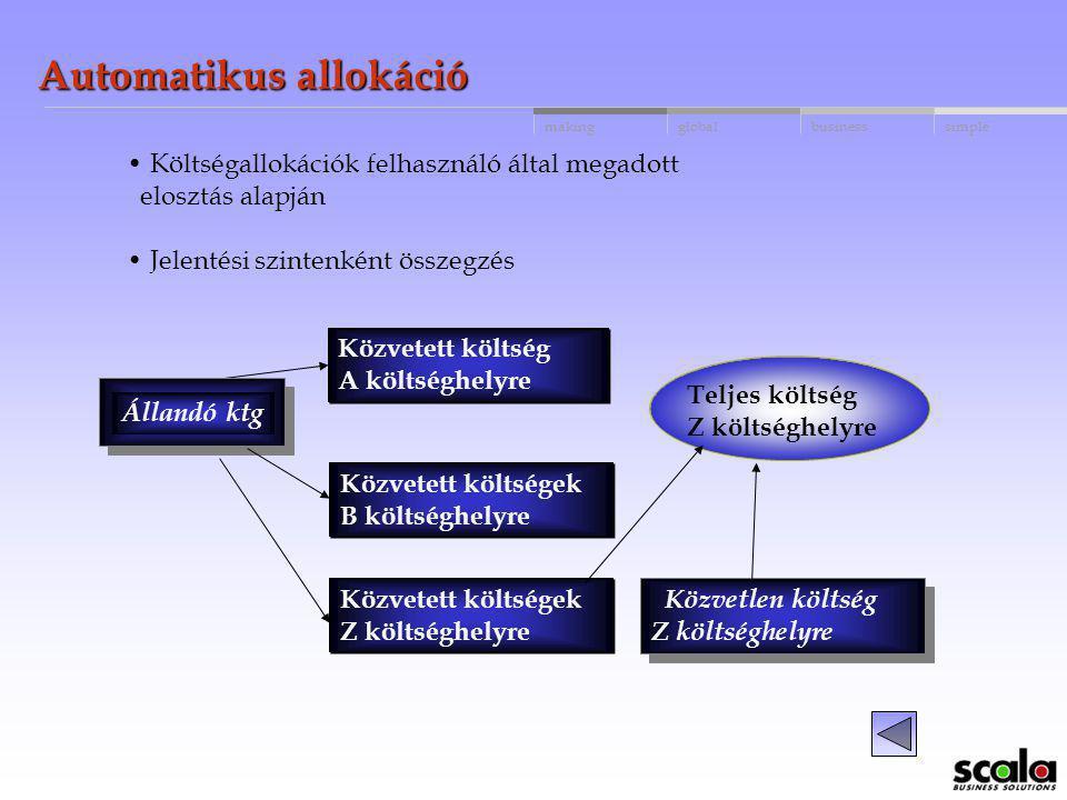 globalbusinessmakingsimple Automatikus allokációk Főkönyvi számlák Költséghely Termék (költségviselő) Project (munkaszám) Elosztani: - az állandó költ