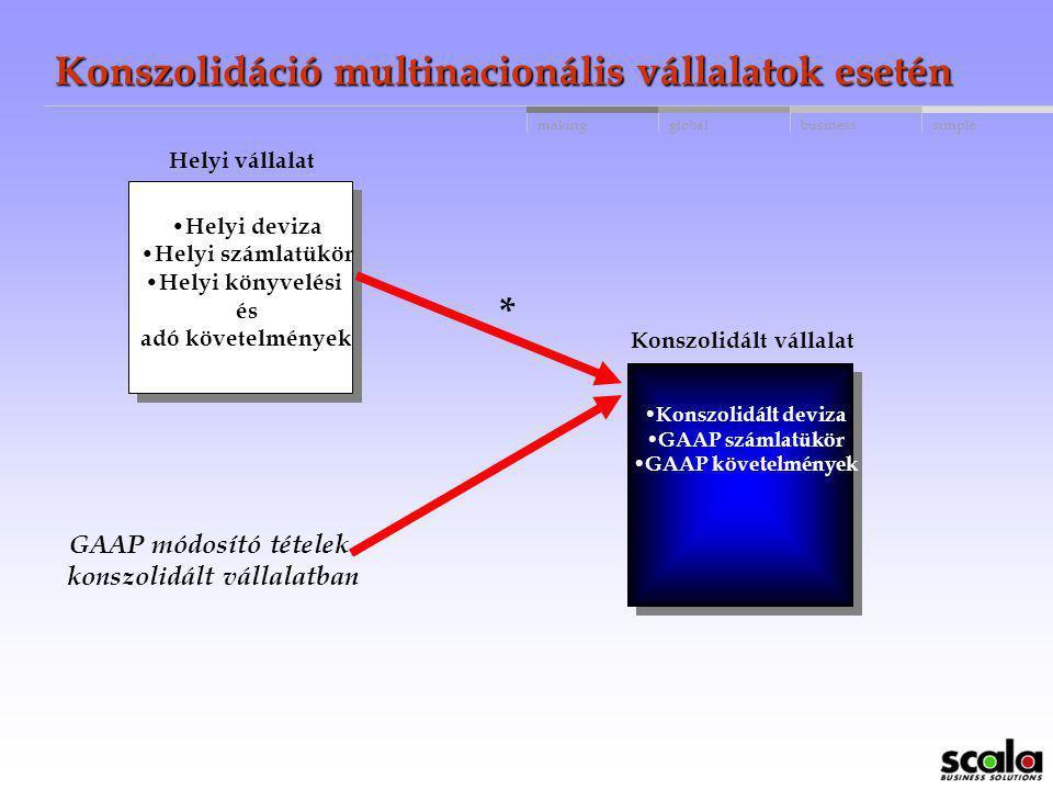 globalbusinessmakingsimple Konszolidáció multinacionális vállalatok esetén Periódikus konszolidáció Speciális funkció lefuttatása: ' Konszolidált váll