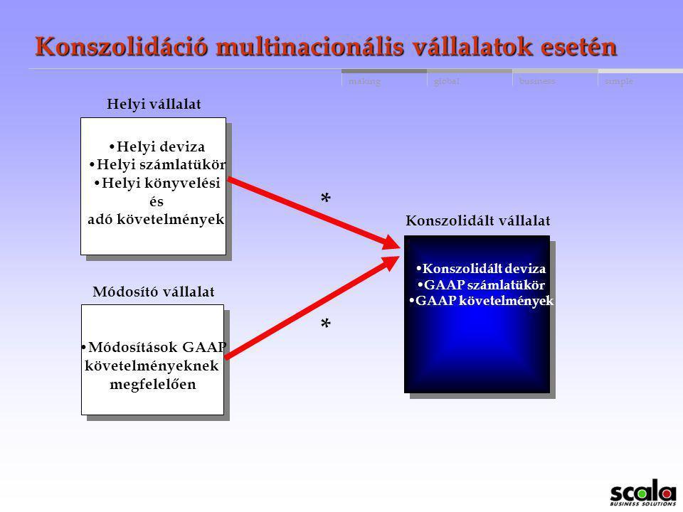 globalbusinessmakingsimple Konszolidáció multinacionális vállalatok esetén Helyi deviza Helyi számlatükör Helyi könyvelési és adó követelmények Helyi