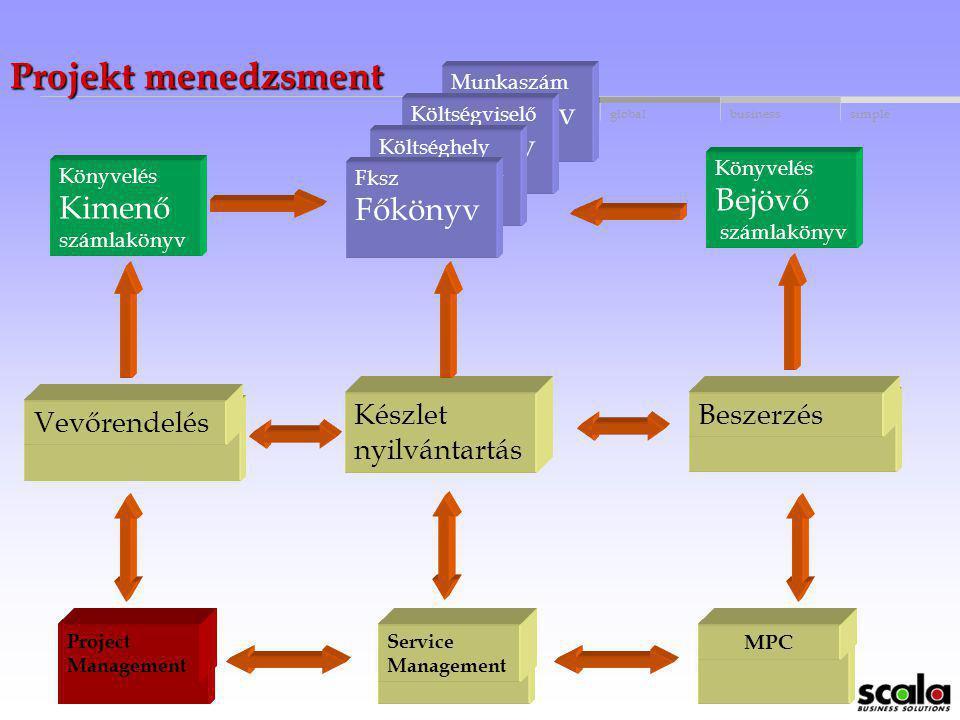 globalbusinessmakingsimple Scala Épszer – kezelt szerződés típusok Vállalkozási szerződés Közvetlen Közvetett Alvállalkozói szerződés Kötelezettségvál