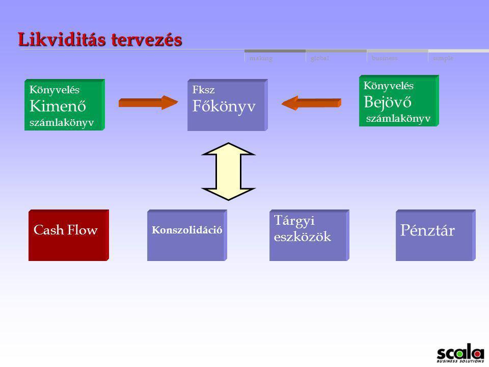 globalbusinessmakingsimple Főkönyv (3) Elhatárolások különböző időszakokra és pénzügyi évekre Automatikus tranzakció sztornírozás (R,Q) Beépített jele