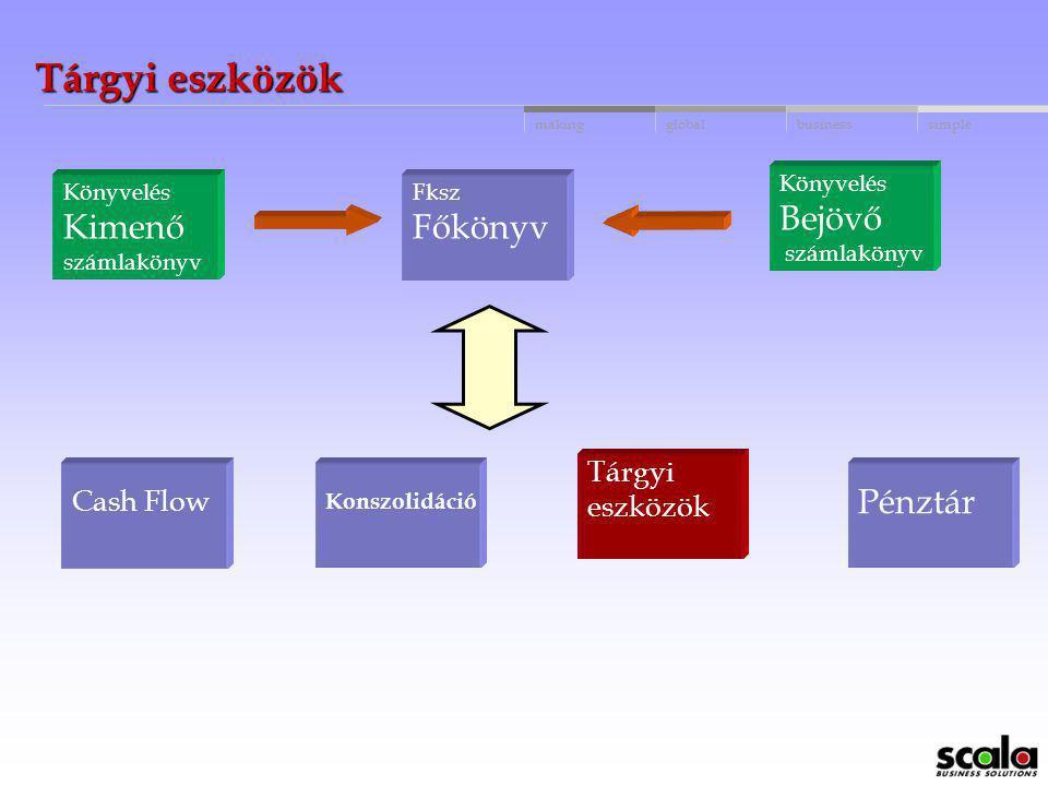 globalbusinessmakingsimple Likviditás tervezés felhasználó által nyitható likvid számlák felhasználó által definiálható likvid tranzakciók fizetési el