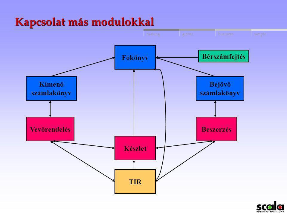 globalbusinessmakingsimple Miért Scala MPC ? Teljesen integrált a Scala moduljaival Széles körű termelésirányítási igények figyelembevételével tervezt