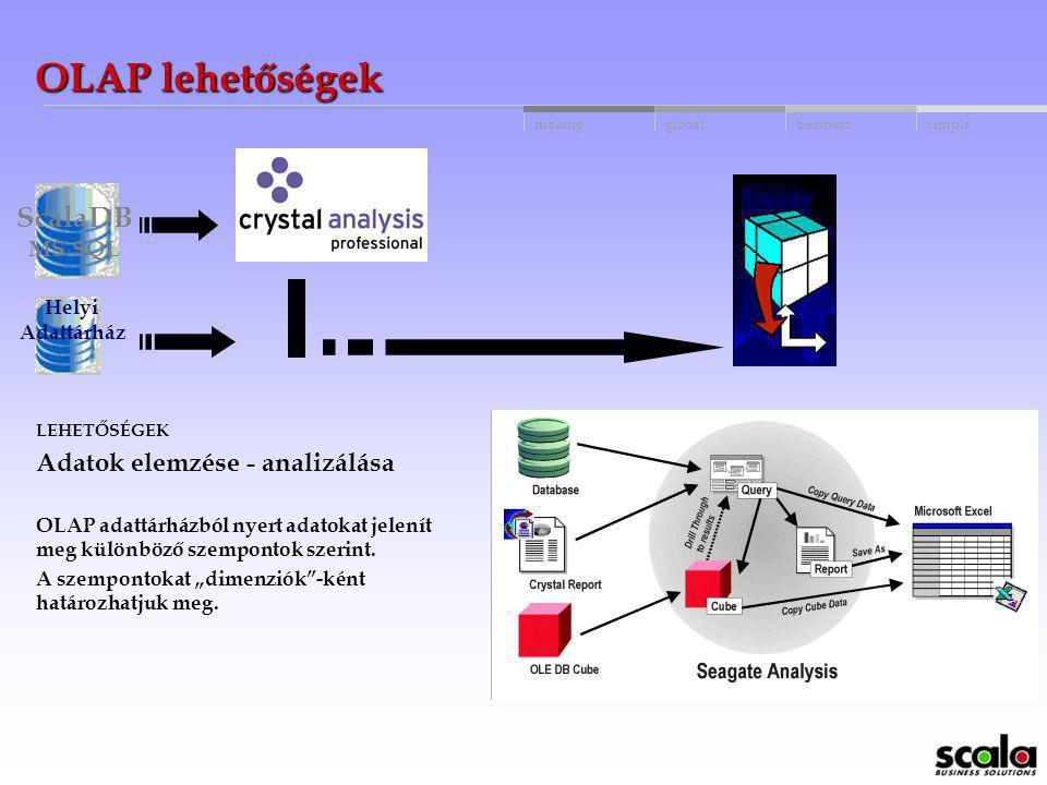 globalbusinessmakingsimple Adattárház kapcsolódási lehetőségek ScalaDB MS SQL LEHETŐSÉGEK Adatok megjelenítése és átadása más rendszerekbe Ø A jelenté