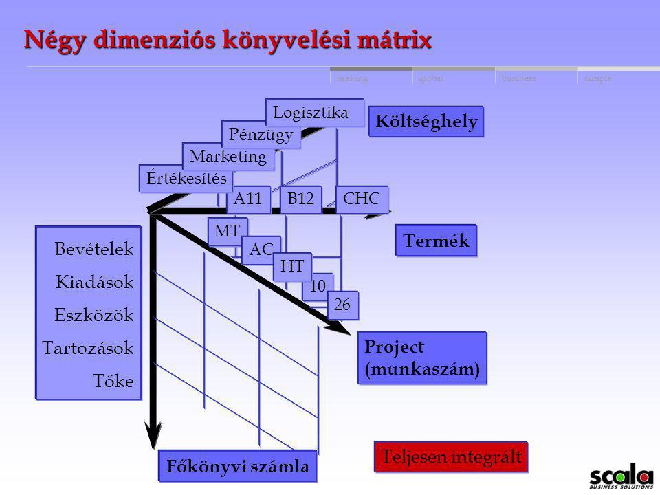 globalbusinessmakingsimple A megoldás: 10 dimenziós könyvelés Külön dimenziók Felhasználó által definiálható dimenzió név és megnevezés Megnevezés bev