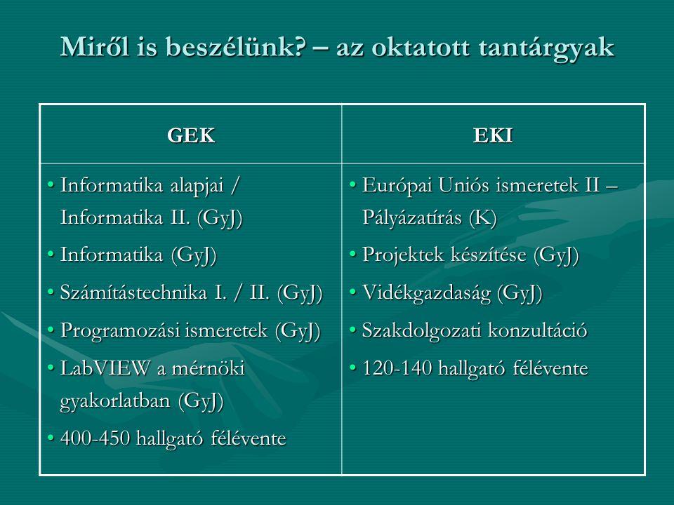GEKEKI Informatika alapjai / Informatika II. (GyJ)Informatika alapjai / Informatika II. (GyJ) Informatika (GyJ)Informatika (GyJ) Számítástechnika I. /