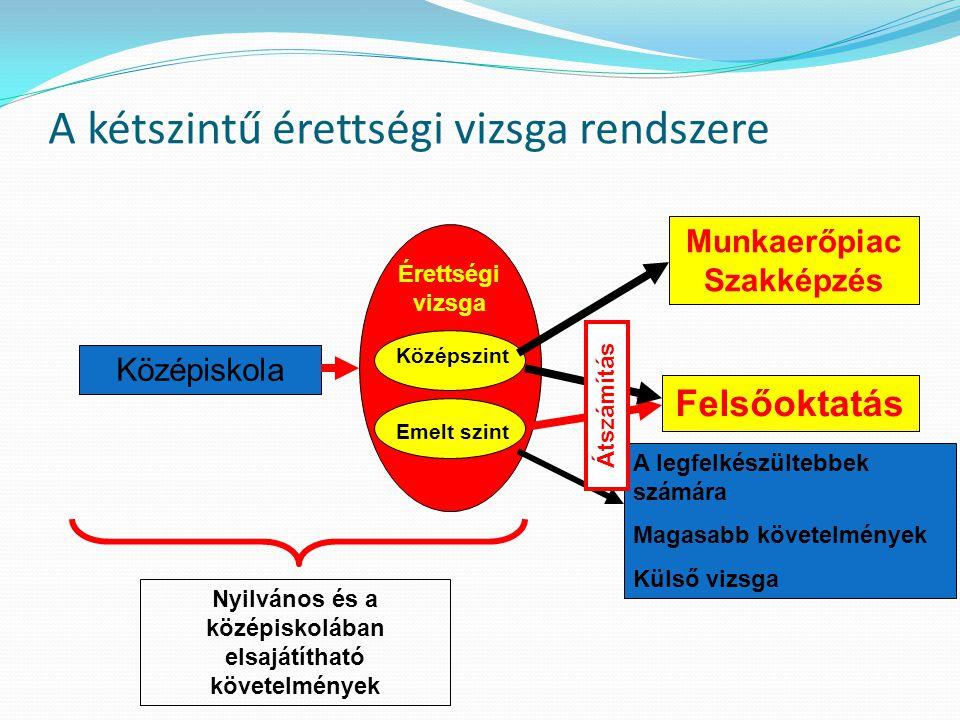 A kétszintű érettségi vizsga rendszere Középiskola Érettségi vizsga Felsőoktatás Nyilvános és a középiskolában elsajátítható követelmények Középszint