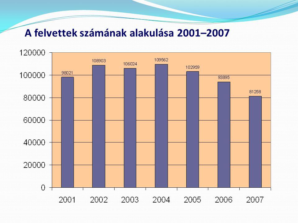 A felvettek számának alakulása 2001–2007