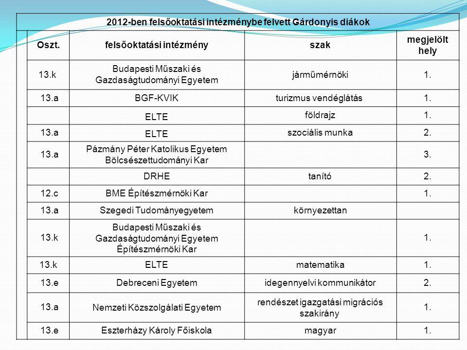 2012-ben felsőoktatási intézménybe felvett Gárdonyis diákok Oszt.felsőoktatási intézményszak megjelölt hely 13.k Budapesti Műszaki és Gazdaságtudomány