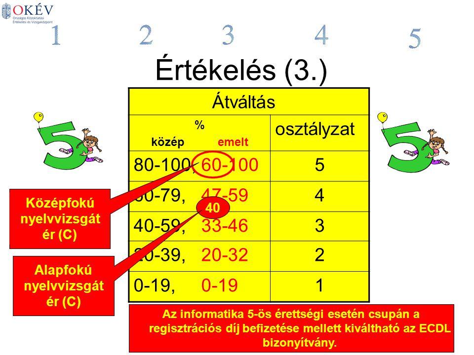 Értékelés (3.) Átváltás % közép emelt osztályzat 80-100, 60-1005 60-79, 47-594 40-59, 33-463 20-39, 20-322 0-19, 0-191 Középfokú nyelvvizsgát ér (C) 40 Alapfokú nyelvvizsgát ér (C) Az informatika 5-ös érettségi esetén csupán a regisztrációs díj befizetése mellett kiváltható az ECDL bizonyítvány.
