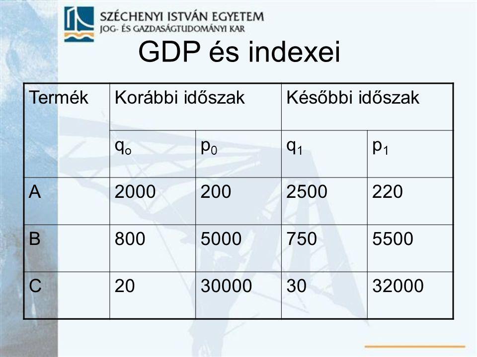 GDP és indexei TermékKorábbi időszakKésőbbi időszak qoqo p0p0 q1q1 p1p1 A20002002500220 B80050007505500 C20300003032000